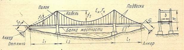 Схема кабельного моста
